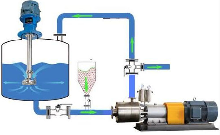 two stage inline homogenizer liquid mixer